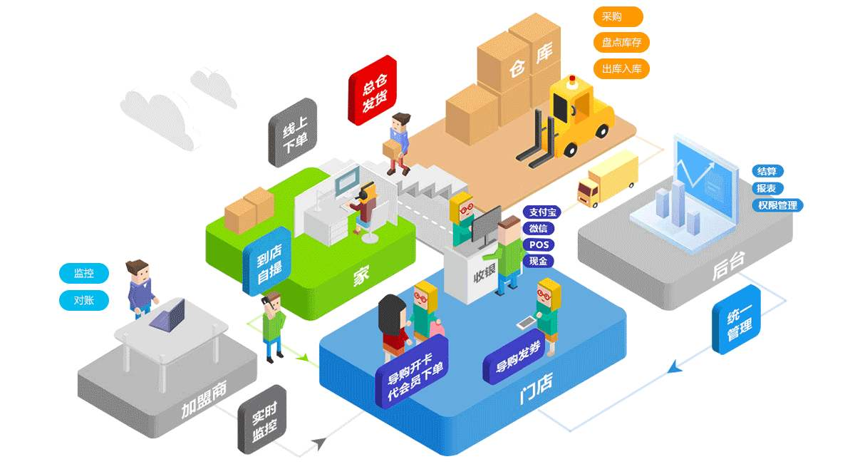 效率最大化是新零售的初心和使命